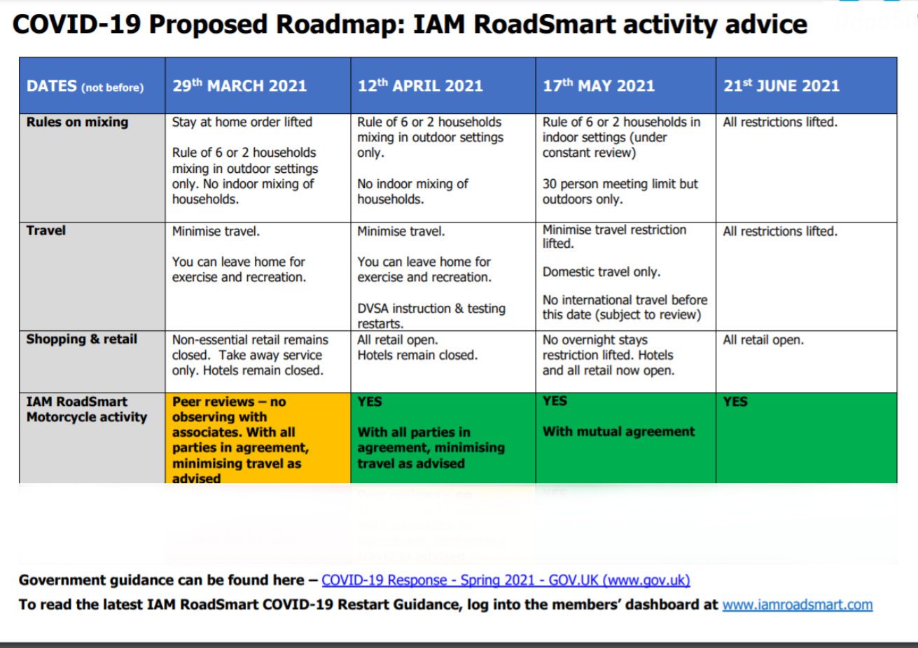 Sheffield Advanced Motorcyclists - a roadmap to restarting SAM Club actuvutues